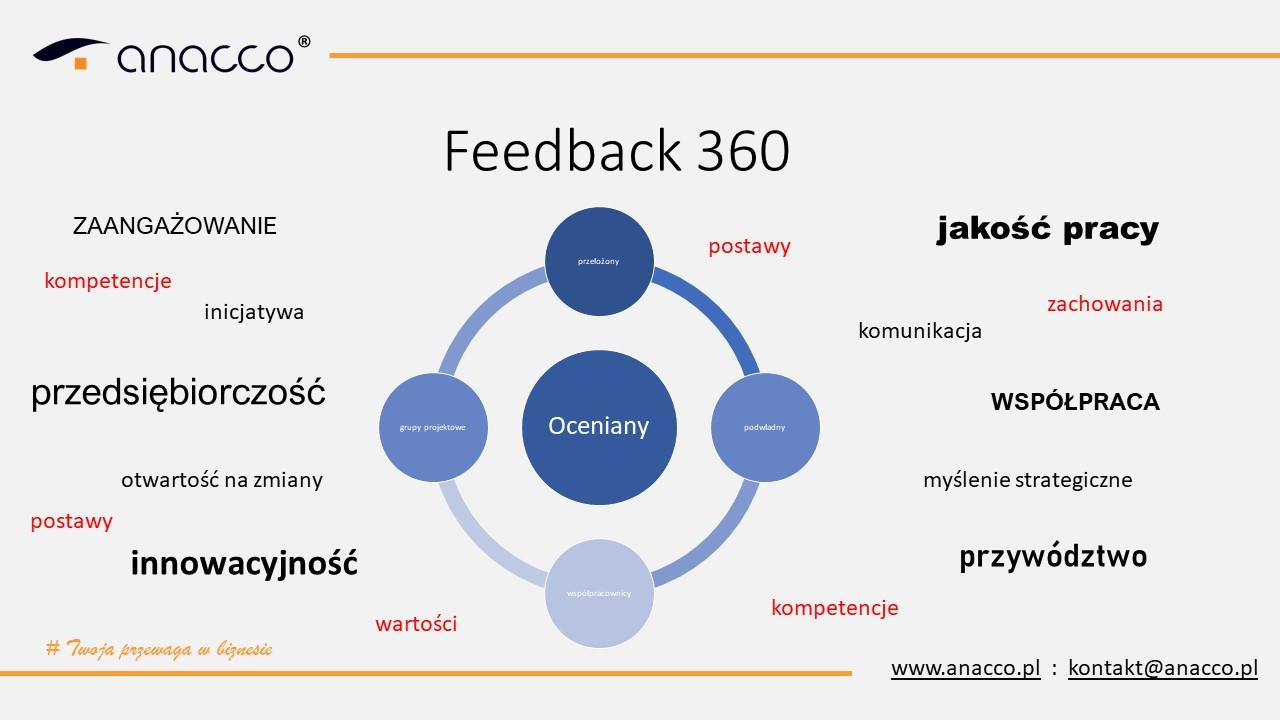 Feedback 360