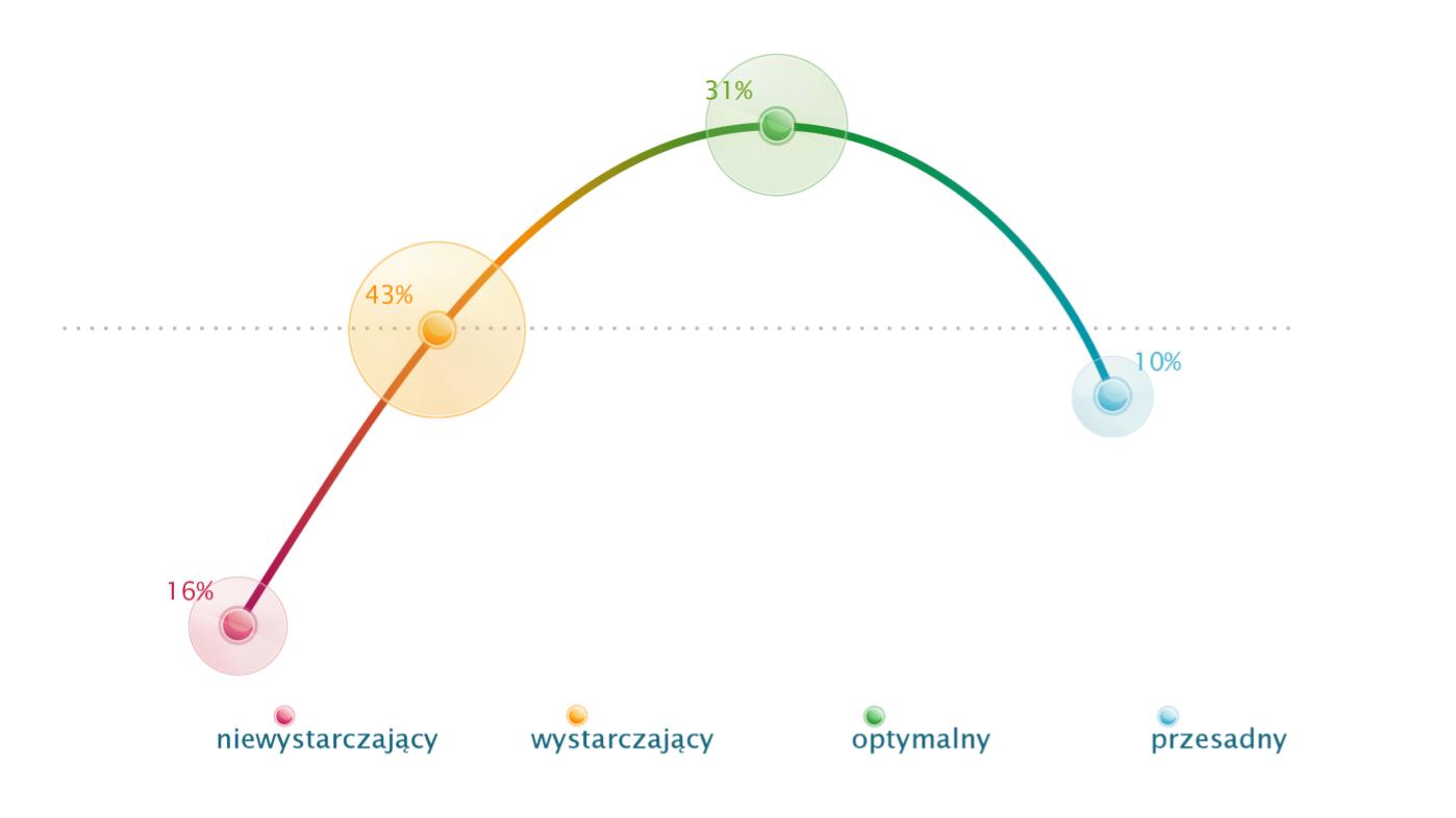 Competence Navigator-skala