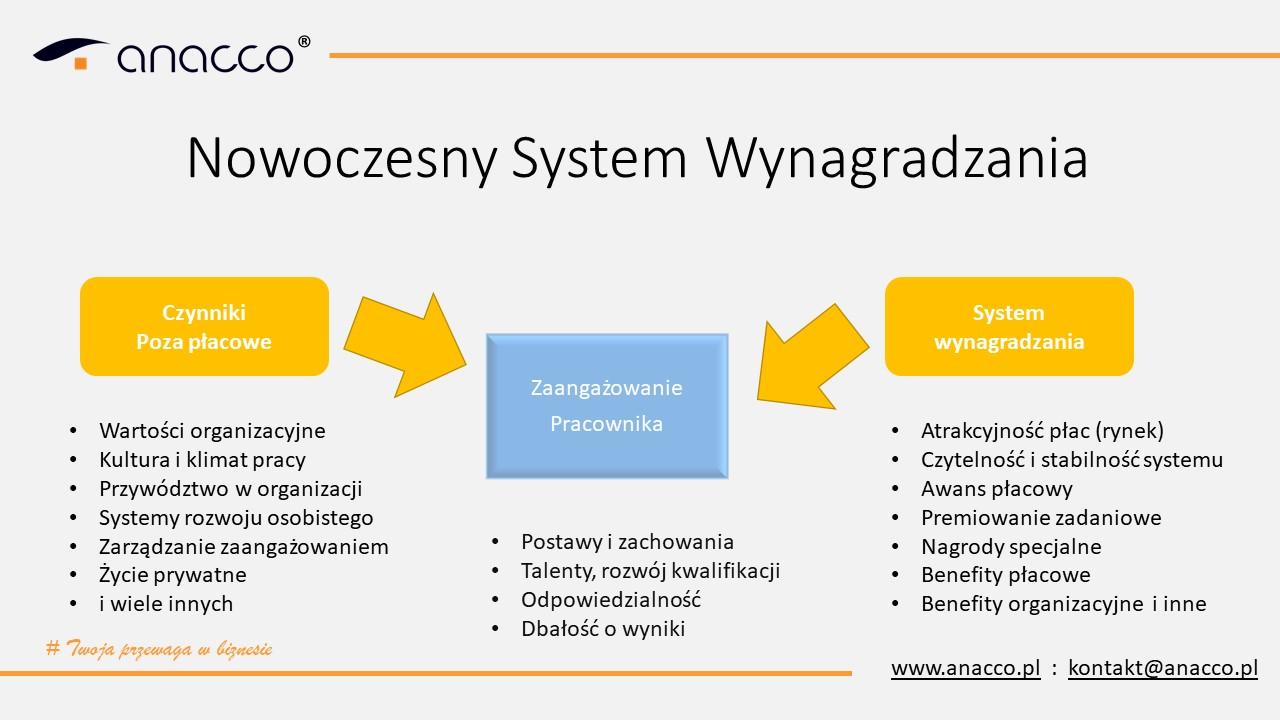 system-wynagradzania-motywacja