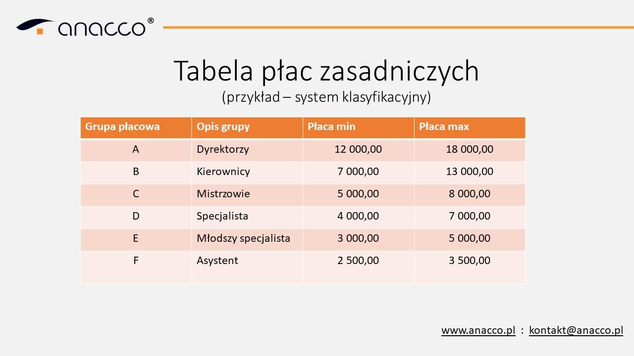 tabela płac - klasyfikacja