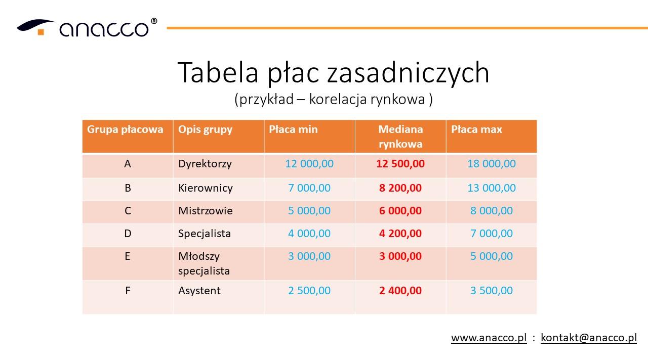 tabela płac rynek wynagrodzeń