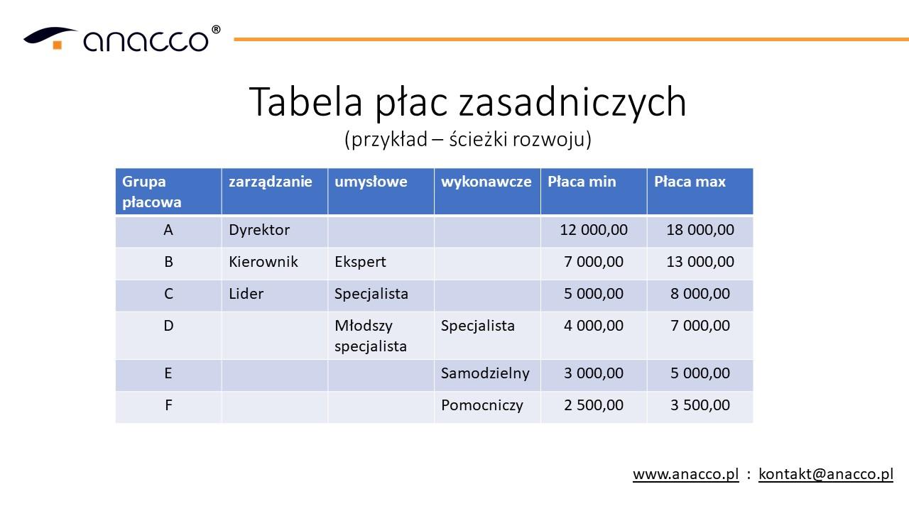 tabela płac zasadniczych