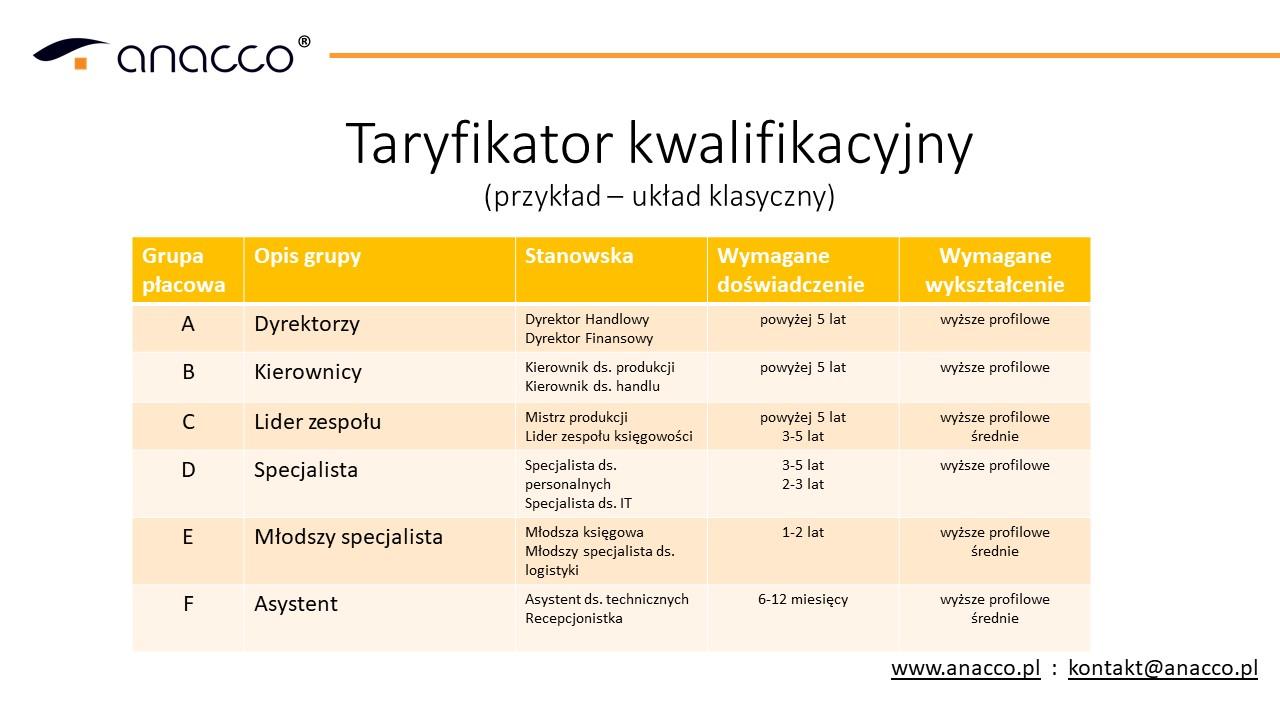 taryfikator kwalifikacyjny