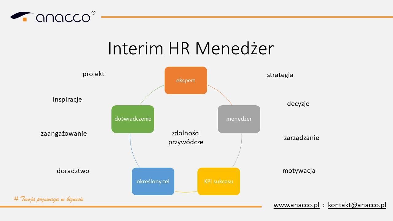 interim-hr-menedzer-anacco