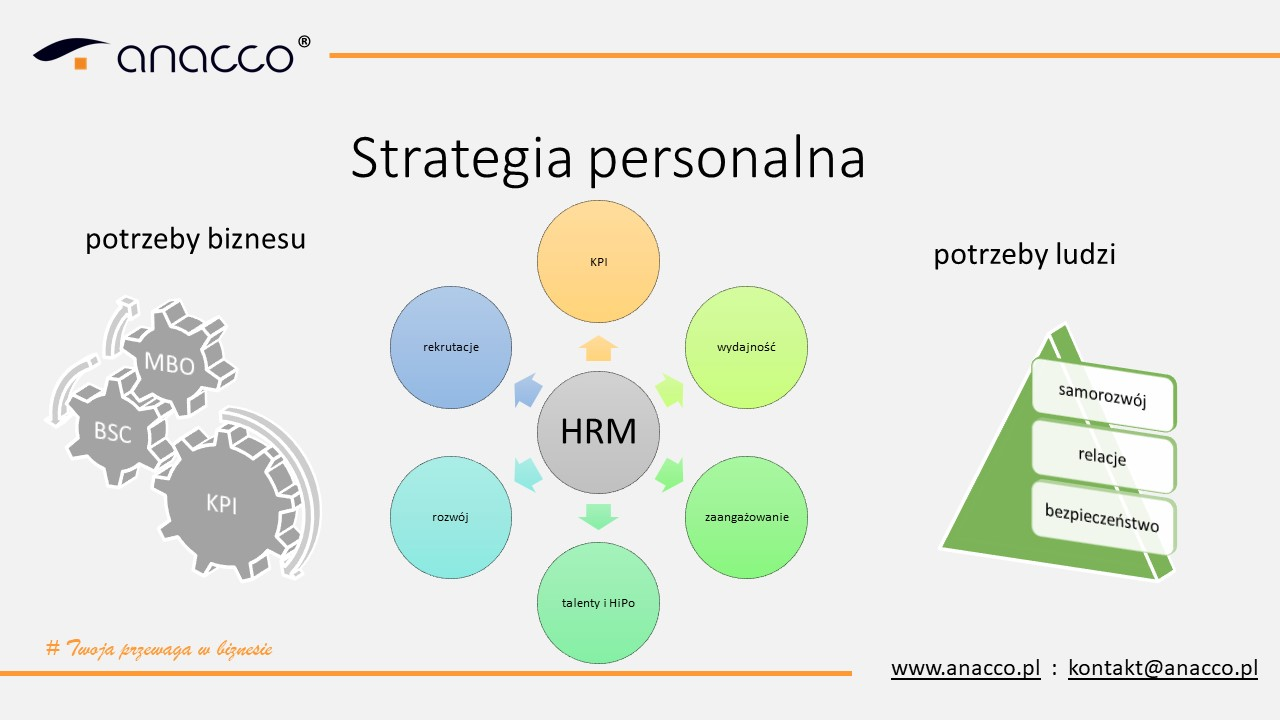 strategia-personalna-anacco