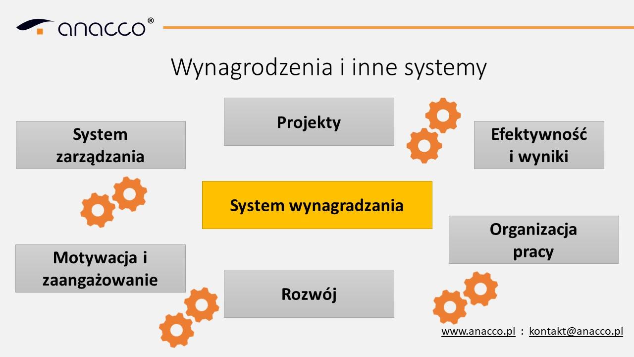 wynagrodzenia-i-systemy-HR