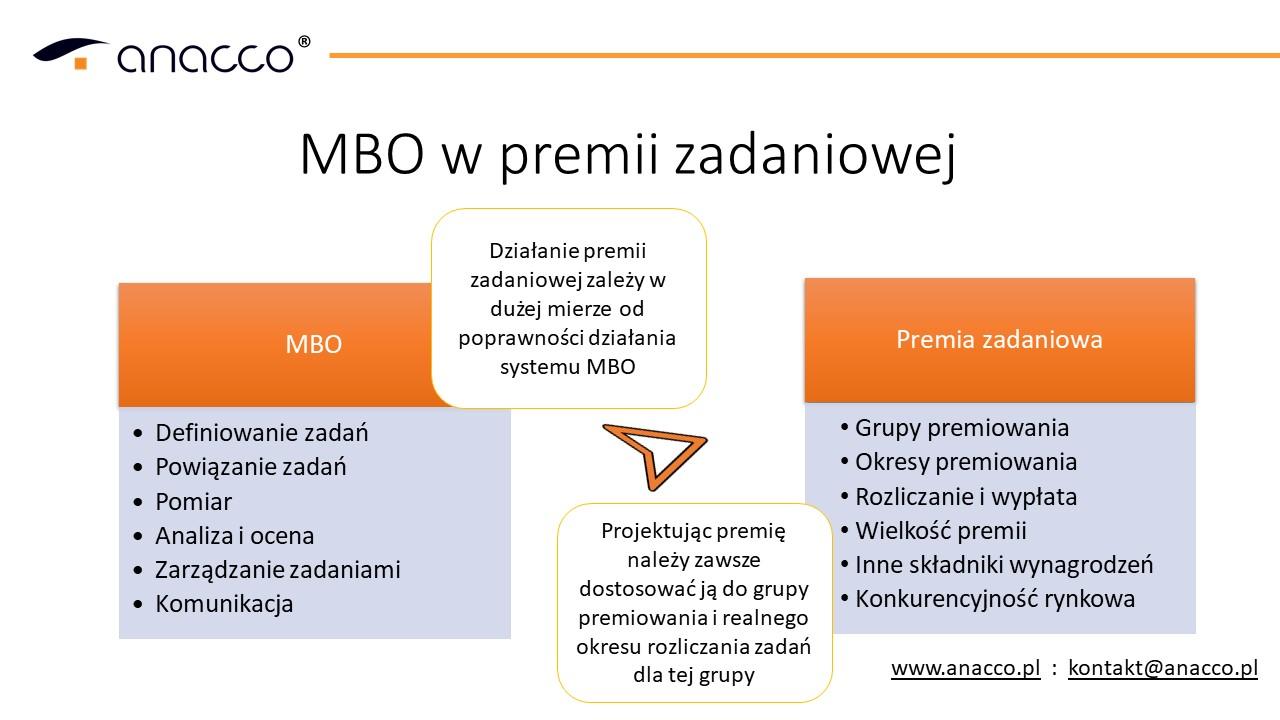 szolenie-premiowanie-MBO